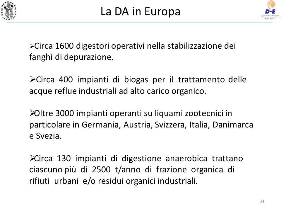 La DA in Europa Circa 1600 digestori operativi nella stabilizzazione dei fanghi di depurazione.