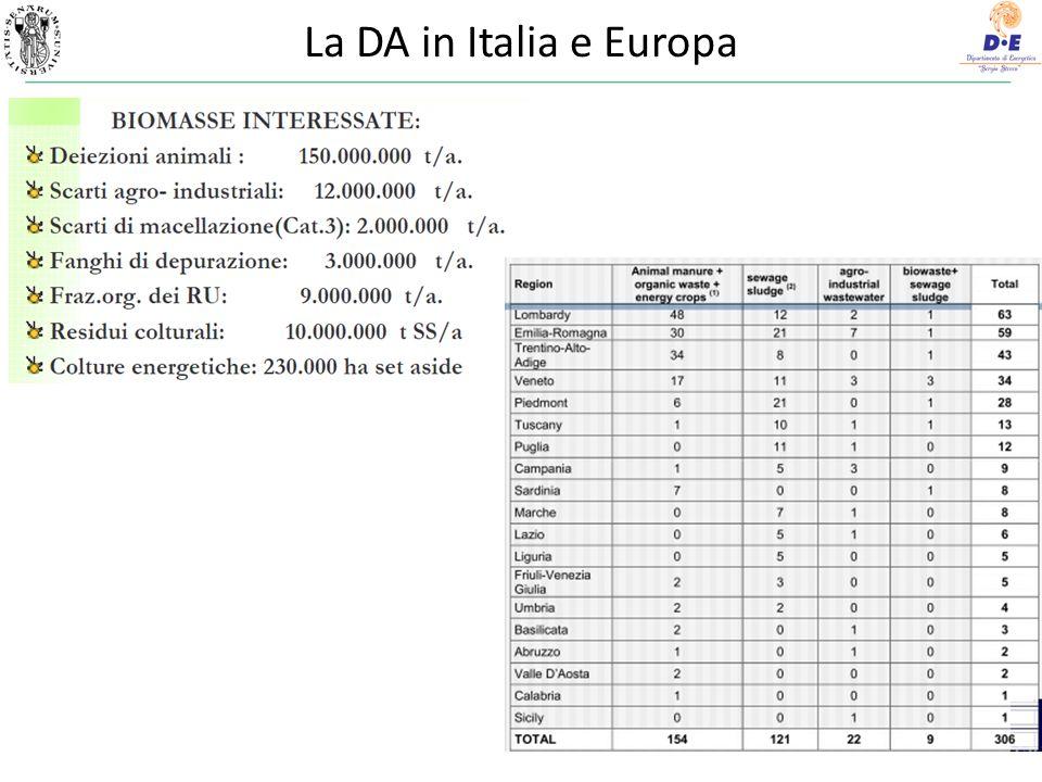 La DA in Italia e Europa