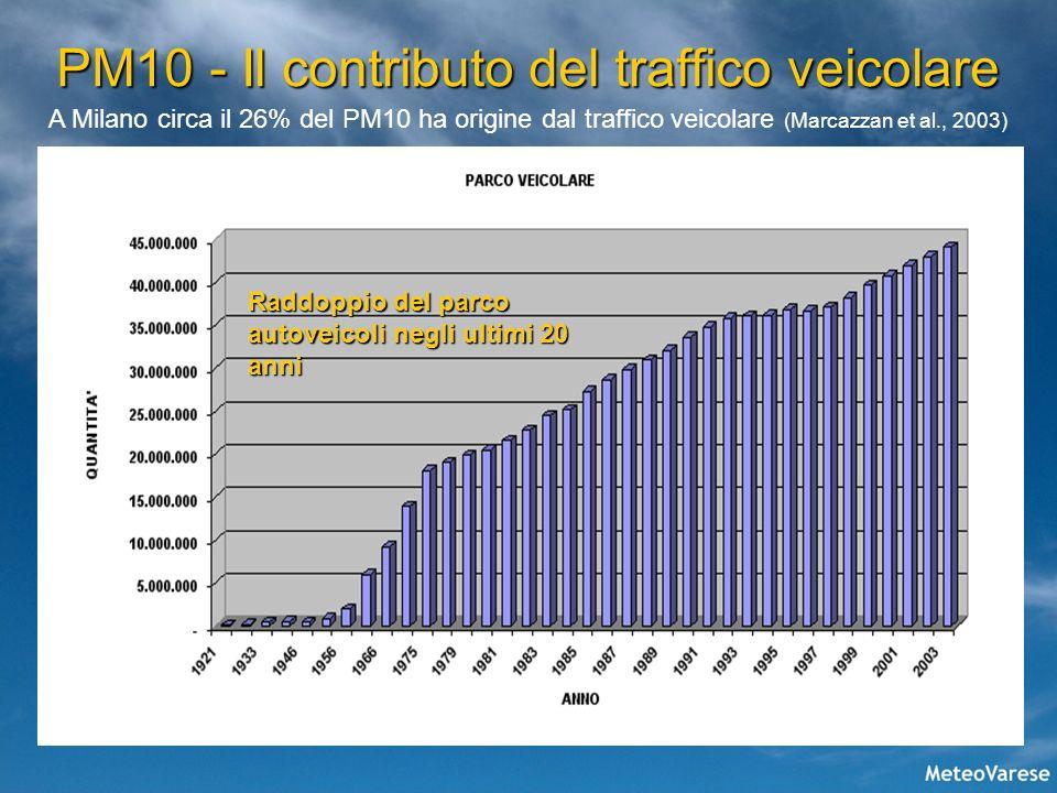 PM10 - Il contributo del traffico veicolare
