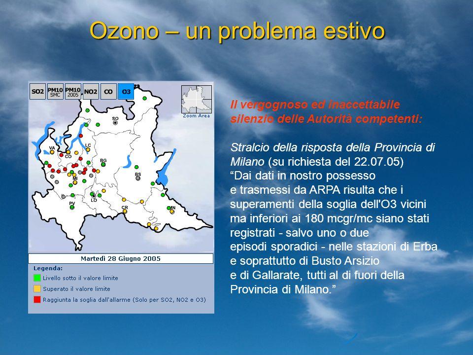 Ozono – un problema estivo