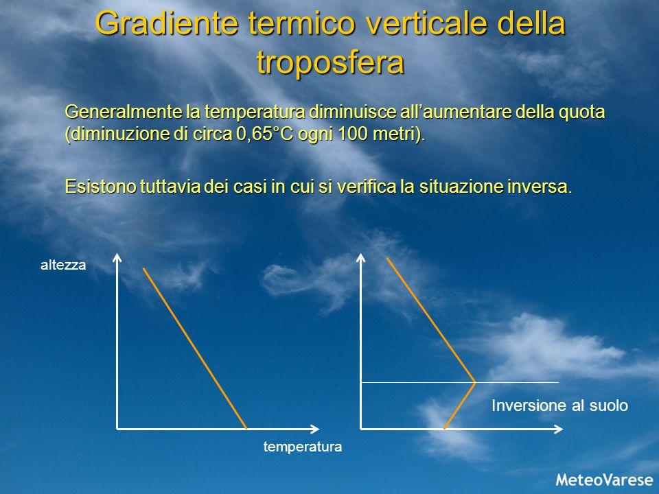 Gradiente termico verticale della troposfera