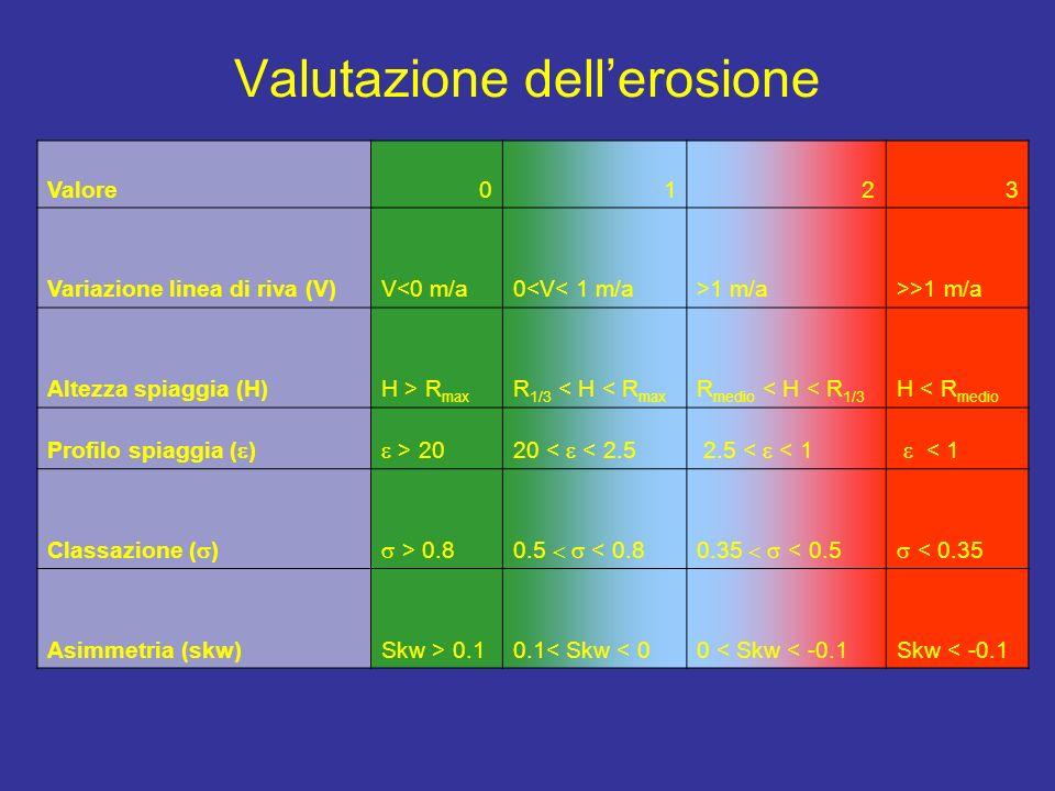 Valutazione dell'erosione
