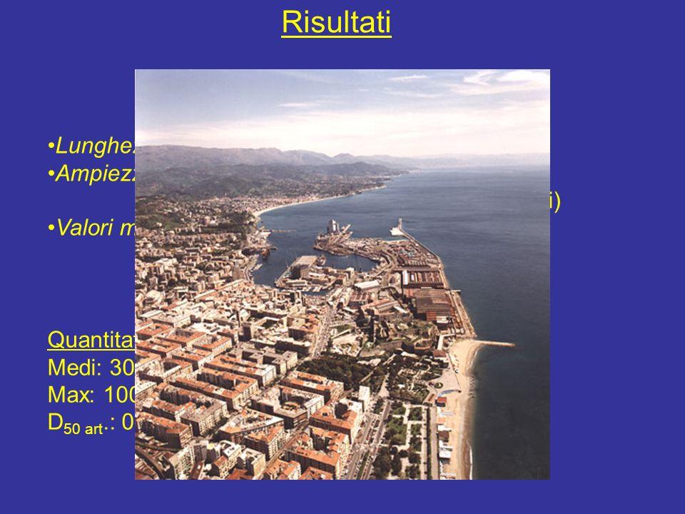 Risultati Provincia di Savona