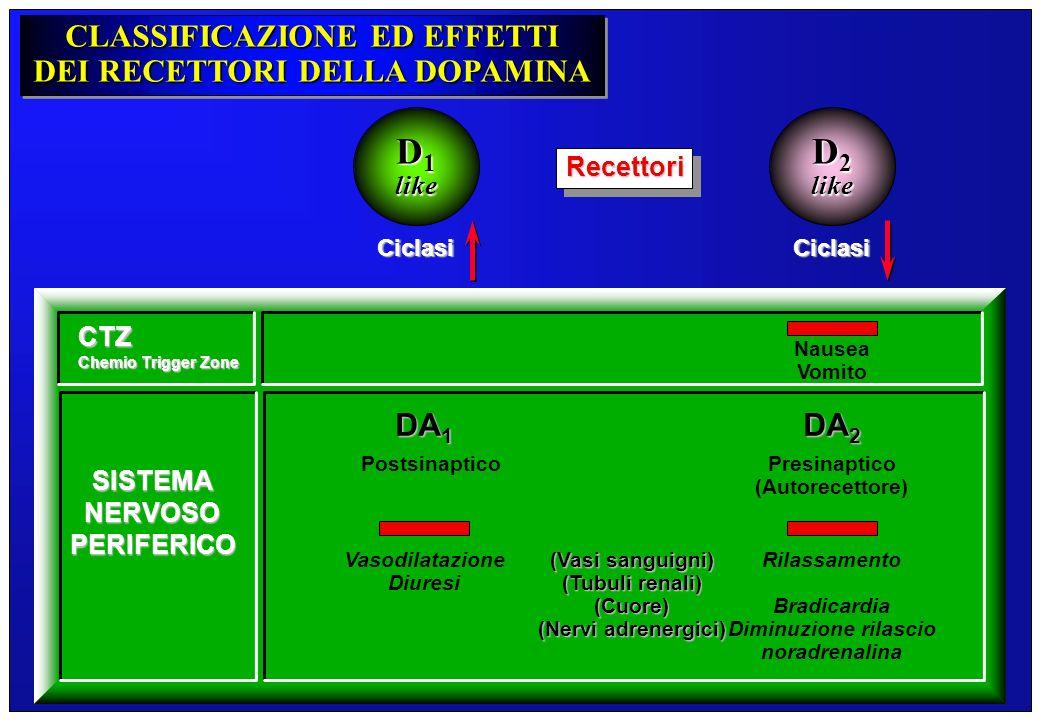 CLASSIFICAZIONE ED EFFETTI DEI RECETTORI DELLA DOPAMINA