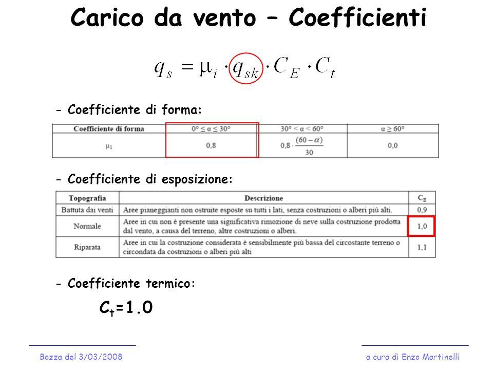 Carico da vento – Coefficienti