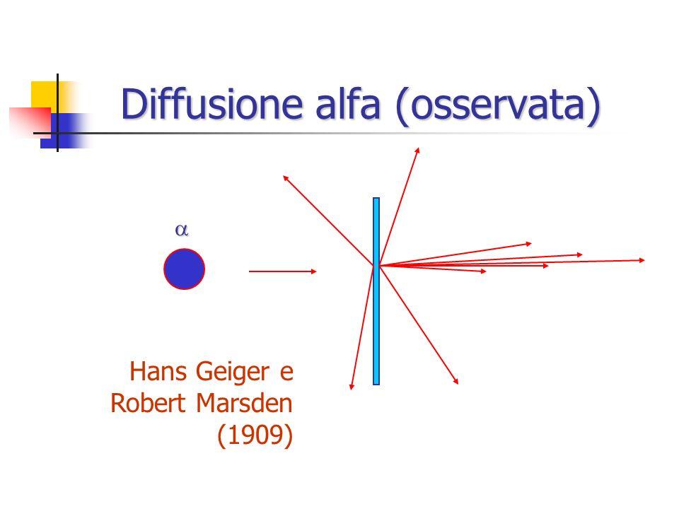 Diffusione alfa (osservata)