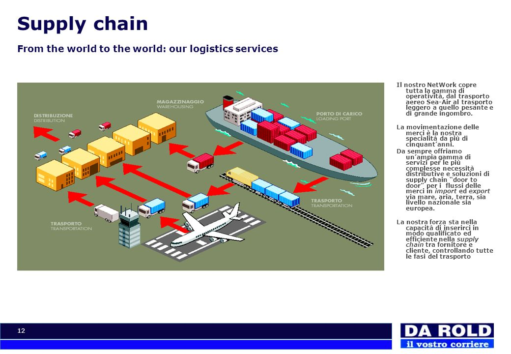 Supply chain From the world to the world: our logistics services