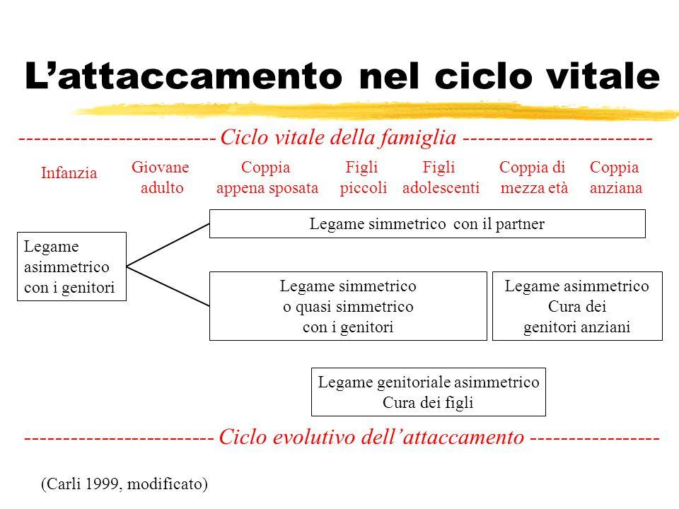 L'attaccamento nel ciclo vitale