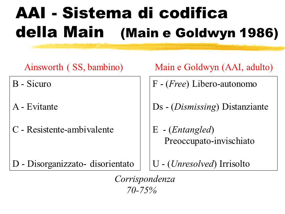 AAI - Sistema di codifica della Main (Main e Goldwyn 1986)
