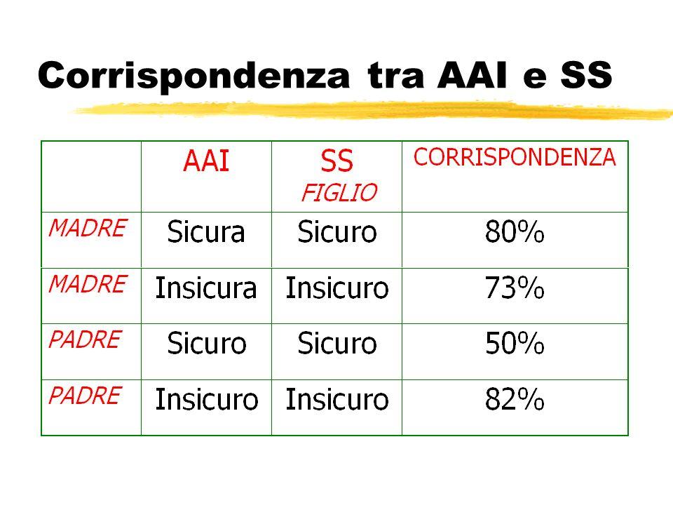 Corrispondenza tra AAI e SS