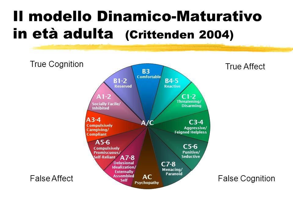Il modello Dinamico-Maturativo in età adulta (Crittenden 2004)