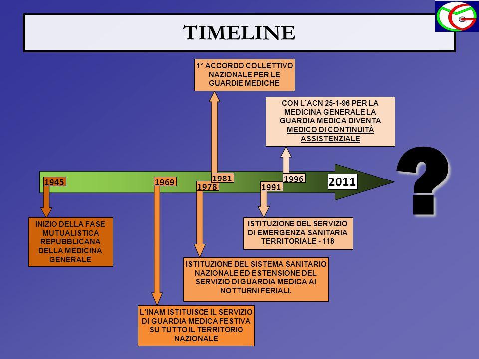 TIMELINE 1° ACCORDO COLLETTIVO NAZIONALE PER LE GUARDIE MEDICHE.