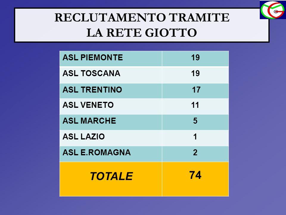 RECLUTAMENTO TRAMITE LA RETE GIOTTO