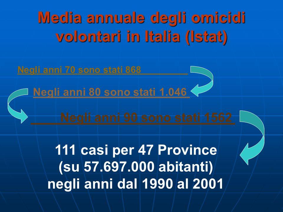Media annuale degli omicidi volontari in Italia (Istat)