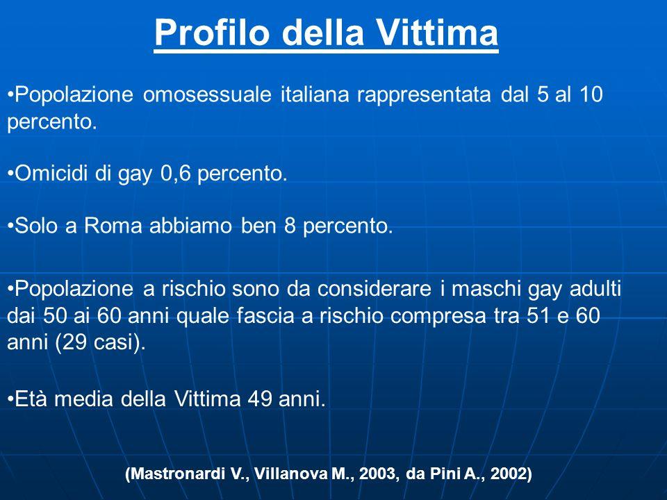 Profilo della Vittima Popolazione omosessuale italiana rappresentata dal 5 al 10 percento. Omicidi di gay 0,6 percento.