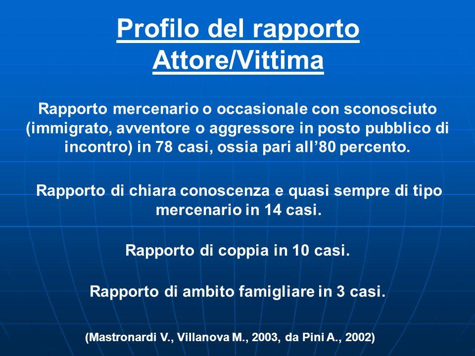 Profilo del rapporto Attore/Vittima