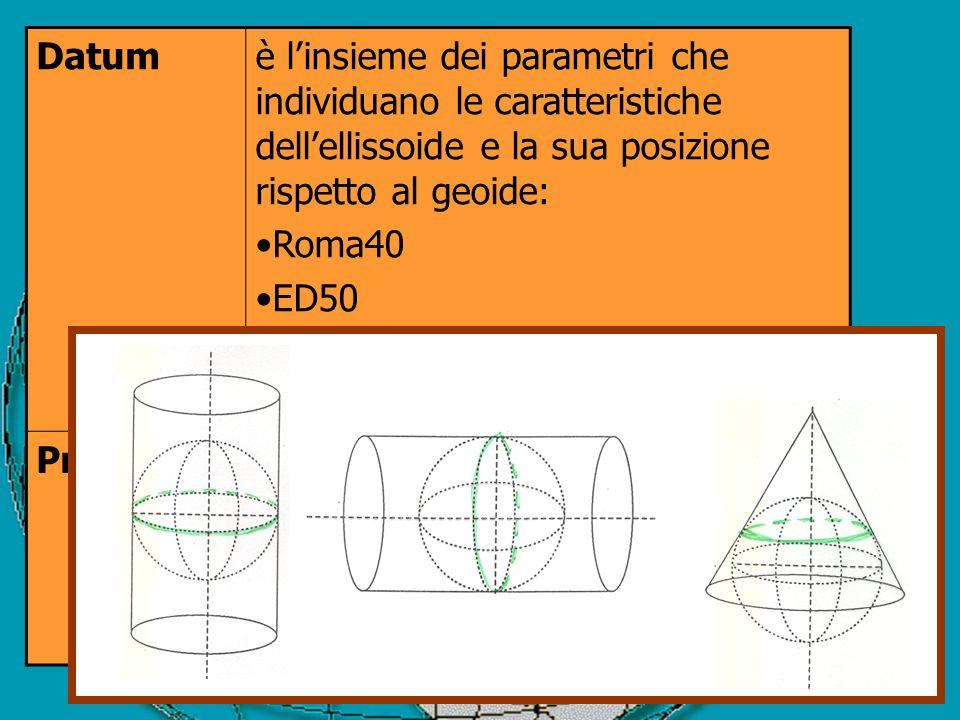 Datum è l'insieme dei parametri che individuano le caratteristiche dell'ellissoide e la sua posizione rispetto al geoide: