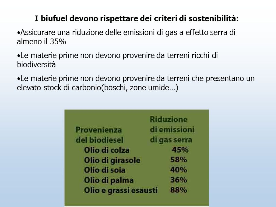I biufuel devono rispettare dei criteri di sostenibilità: