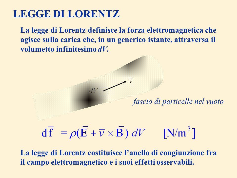 LEGGE DI LORENTZ
