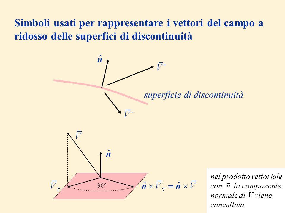 Simboli usati per rappresentare i vettori del campo a ridosso delle superfici di discontinuità