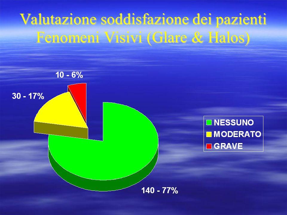 Valutazione soddisfazione dei pazienti Fenomeni Visivi (Glare & Halos)