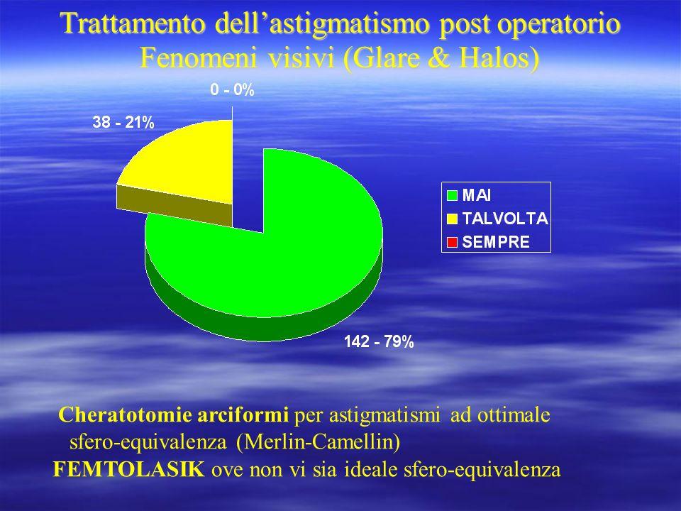 Trattamento dell'astigmatismo post operatorio Fenomeni visivi (Glare & Halos)
