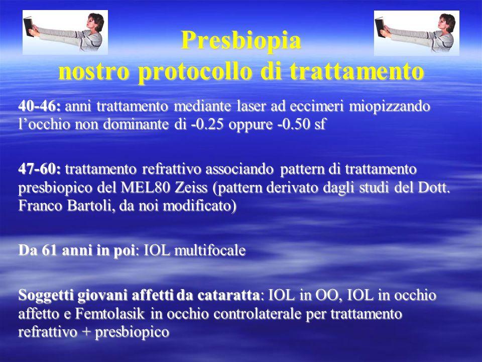 Presbiopia nostro protocollo di trattamento