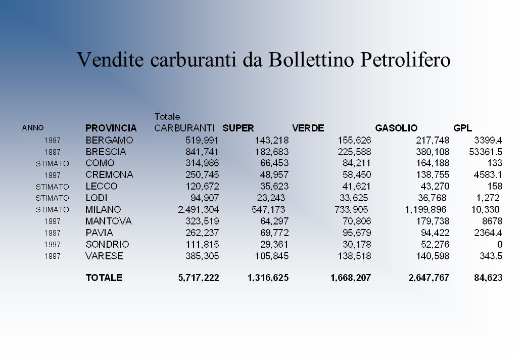 Vendite carburanti da Bollettino Petrolifero
