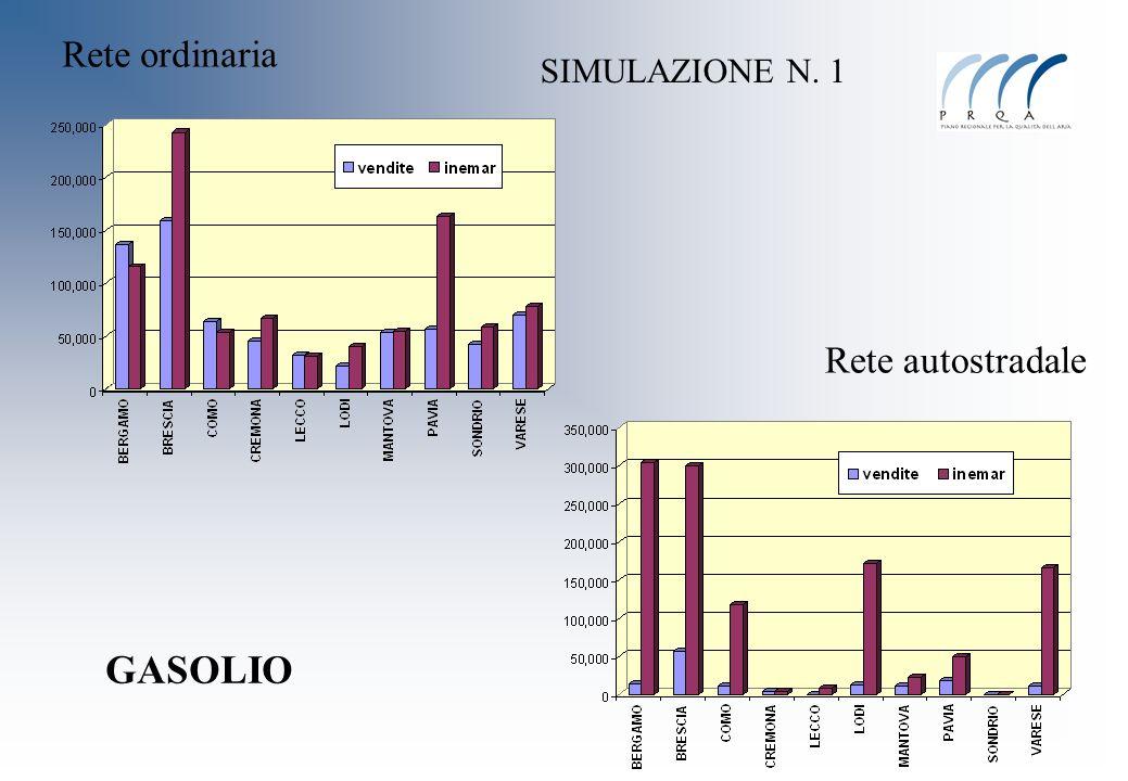 Rete ordinaria SIMULAZIONE N. 1 Rete autostradale GASOLIO