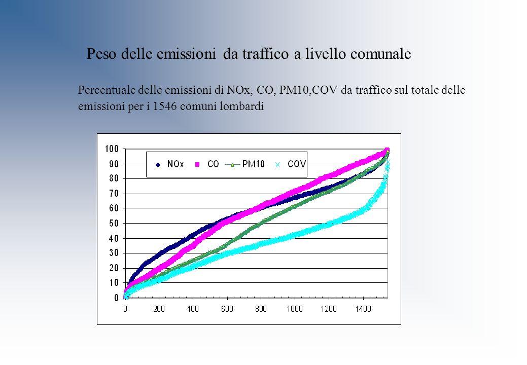 Peso delle emissioni da traffico a livello comunale