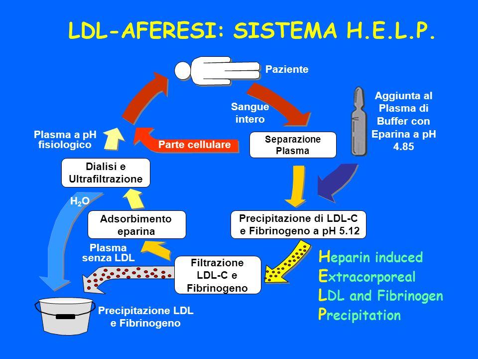 LDL-AFERESI: SISTEMA H.E.L.P.