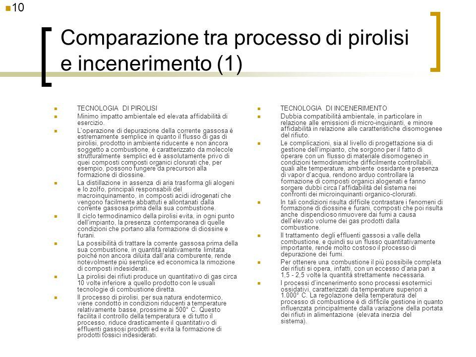 Comparazione tra processo di pirolisi e incenerimento (1)