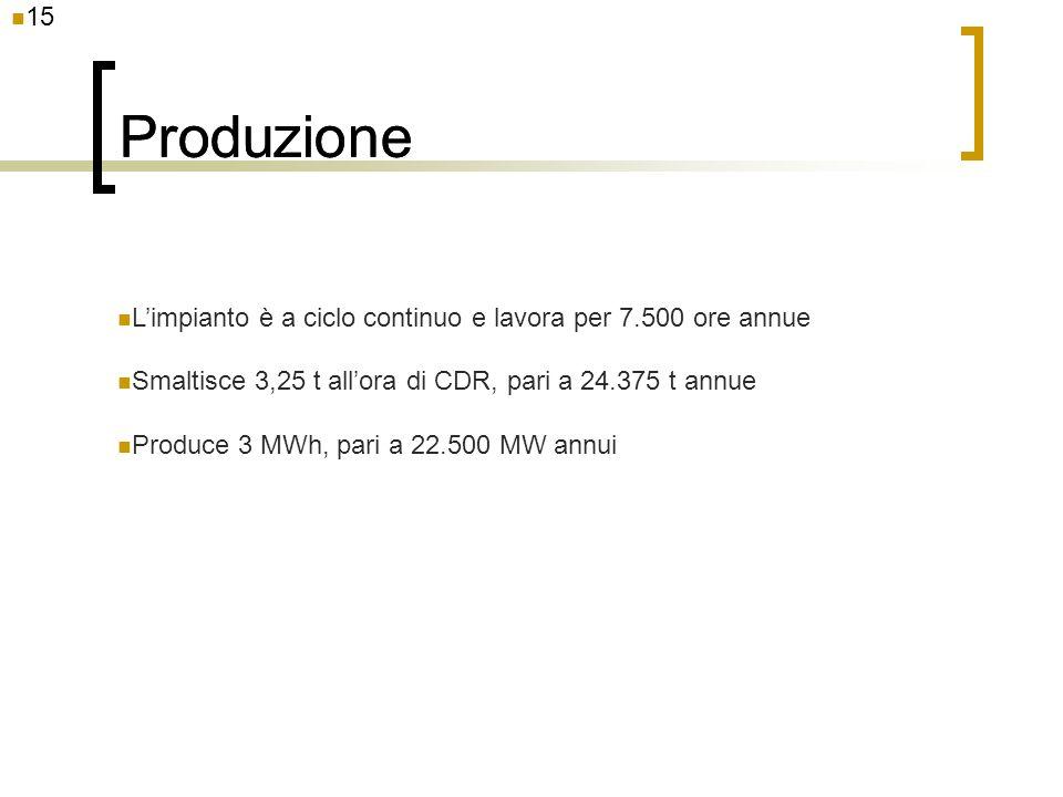 Produzione Produzione 15