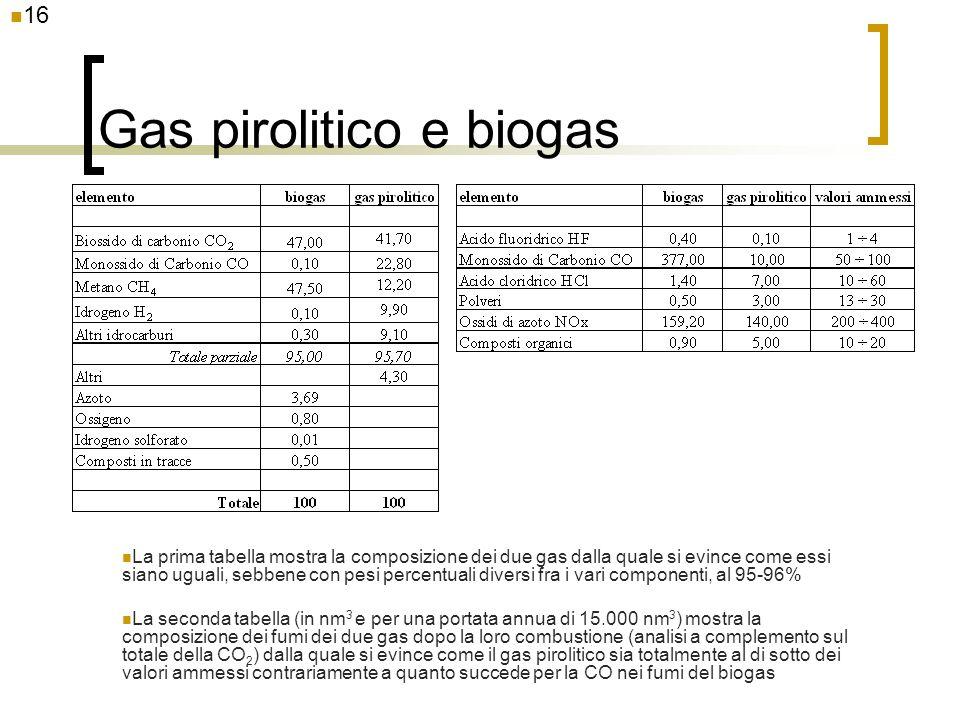 Gas pirolitico e biogas