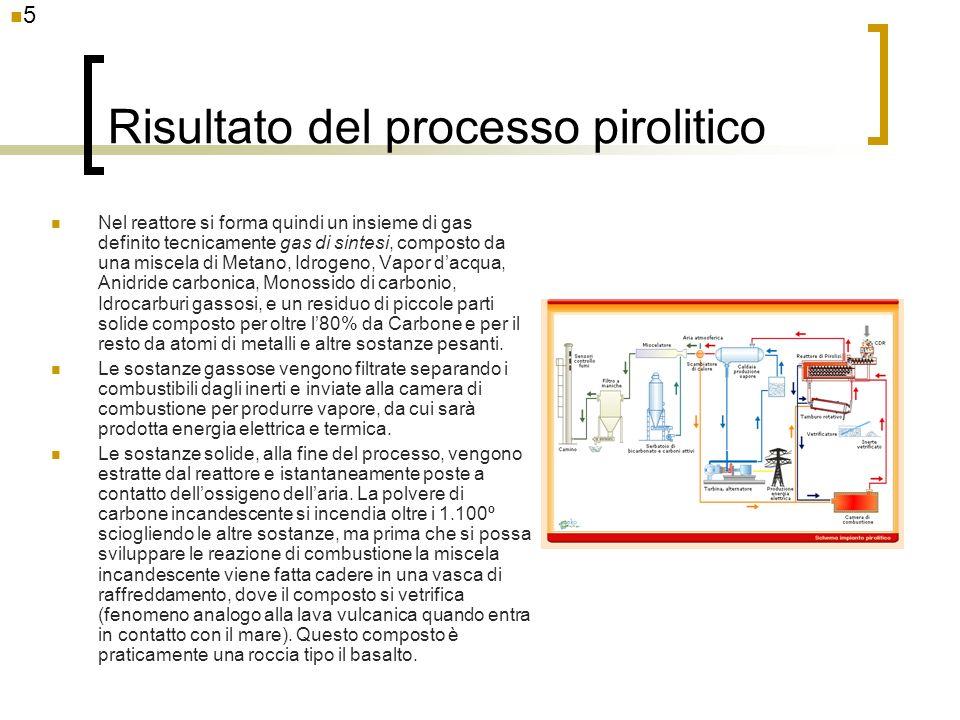 Risultato del processo pirolitico