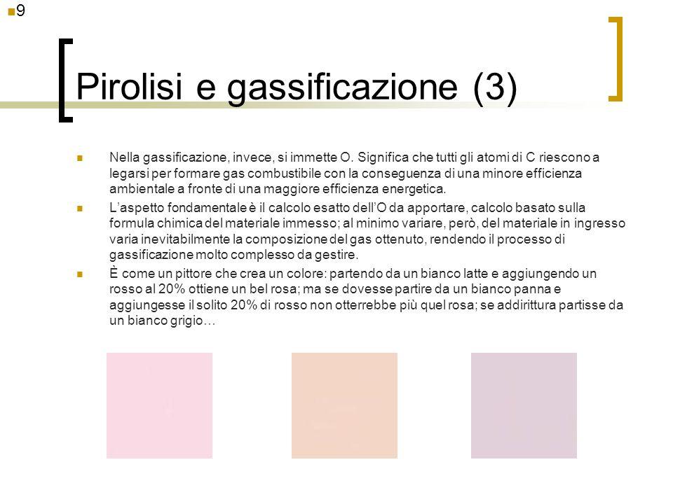 Pirolisi e gassificazione (3)