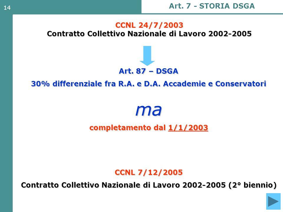Art. 7 - STORIA DSGA CCNL 24/7/2003 Contratto Collettivo Nazionale di Lavoro 2002-2005. Art. 87 – DSGA.
