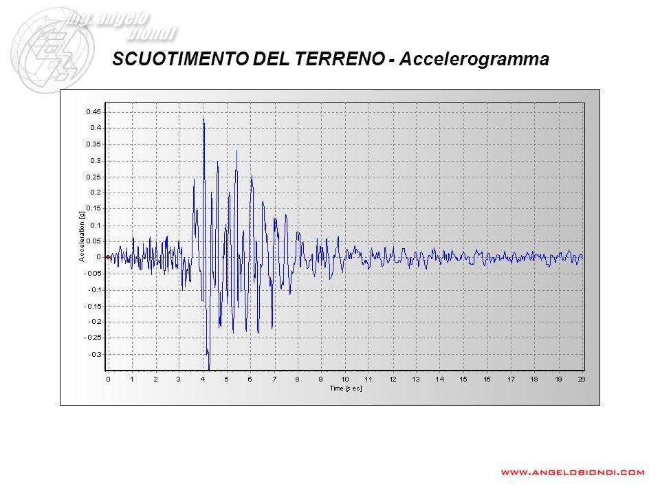 SCUOTIMENTO DEL TERRENO - Accelerogramma