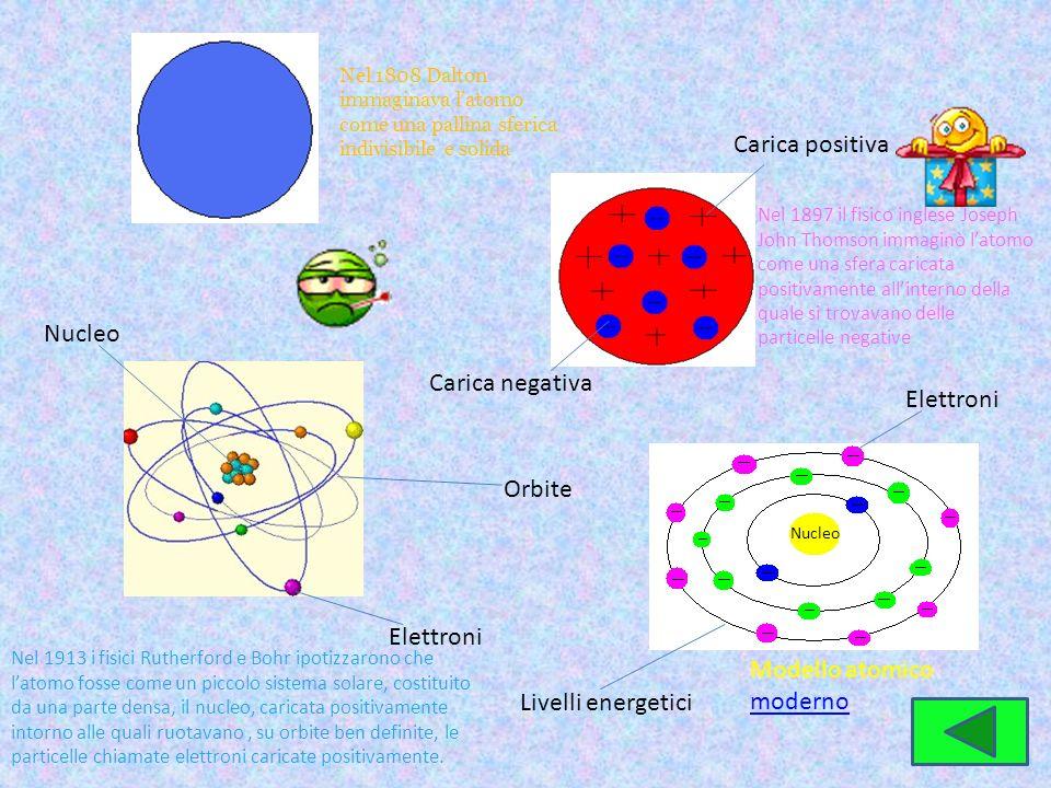 Modello atomico moderno Livelli energetici