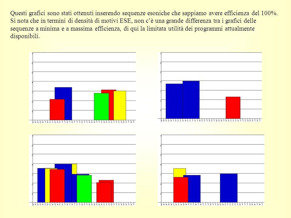 Questi grafici sono stati ottenuti inserendo sequenze esoniche che sappiamo avere efficienza del 100%.