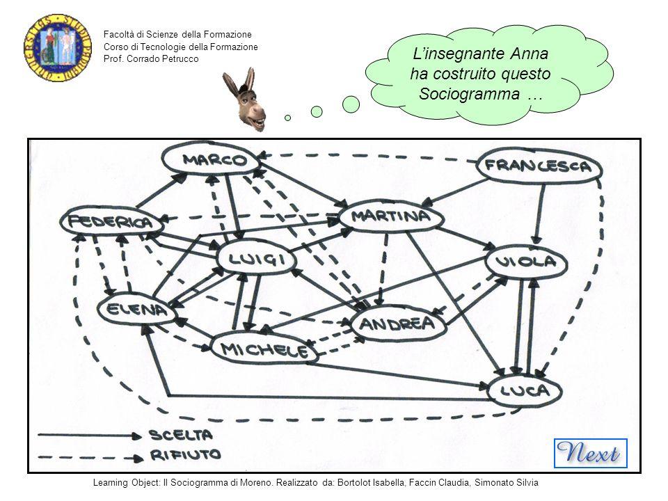 L'insegnante Anna ha costruito questo Sociogramma …