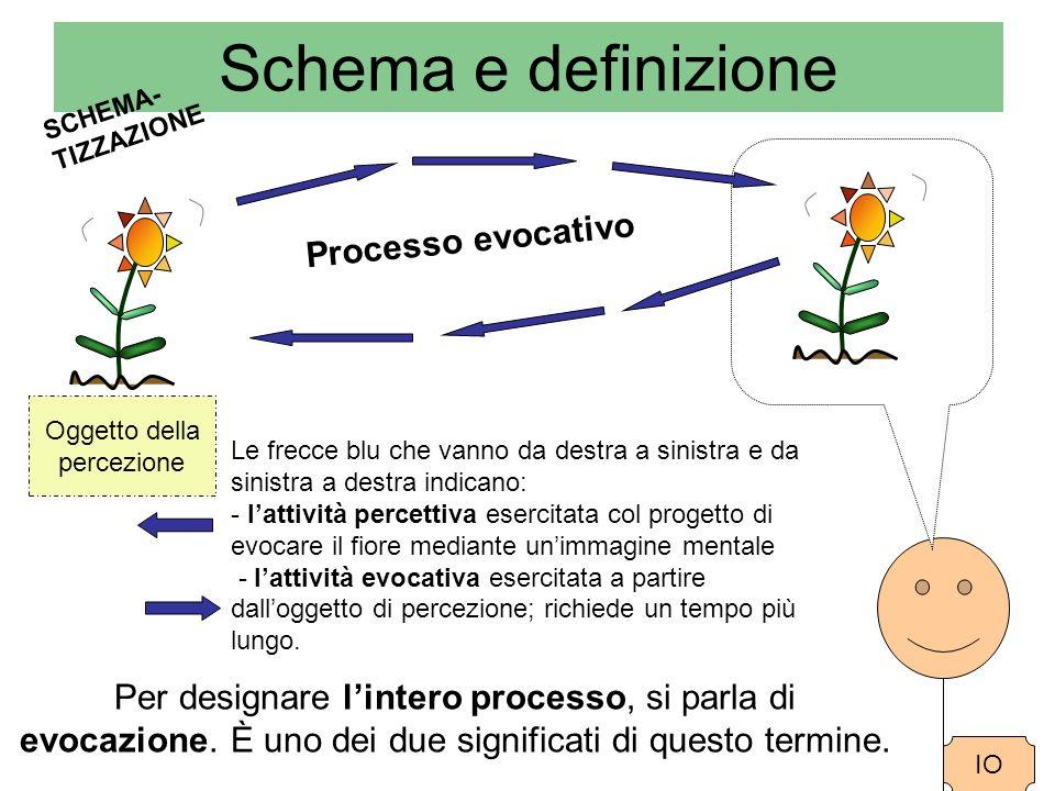 Schema e definizione SCHEMA-TIZZAZIONE. Processo evocativo. Oggetto della. percezione.