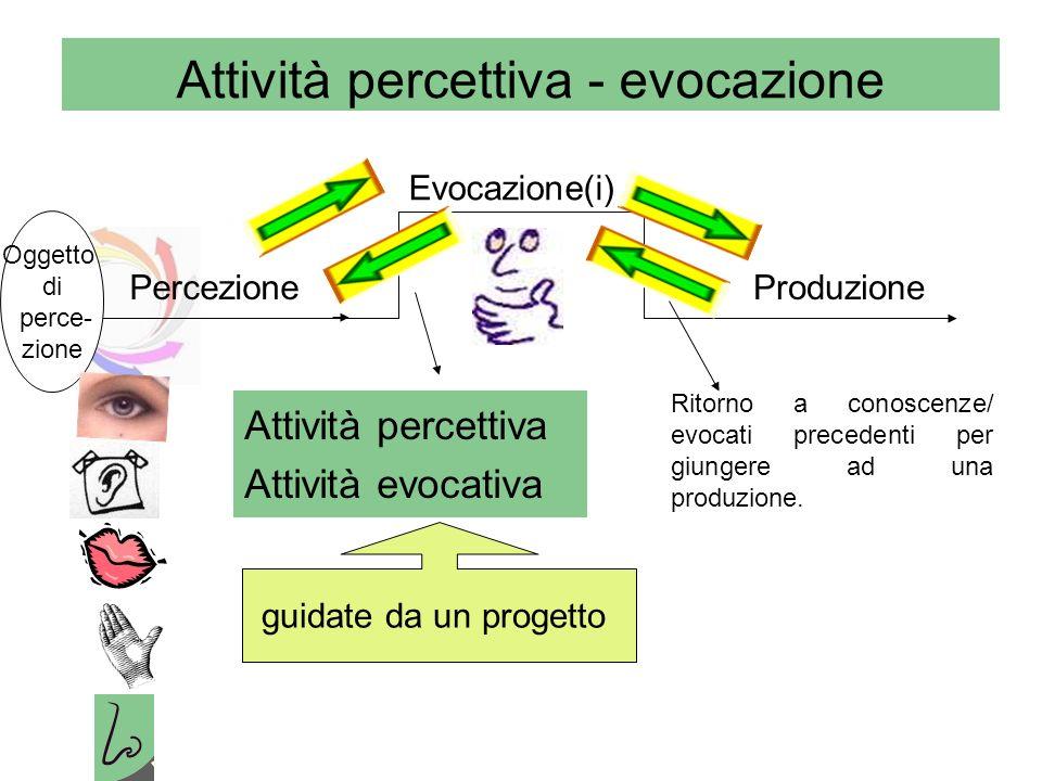 Attività percettiva - evocazione