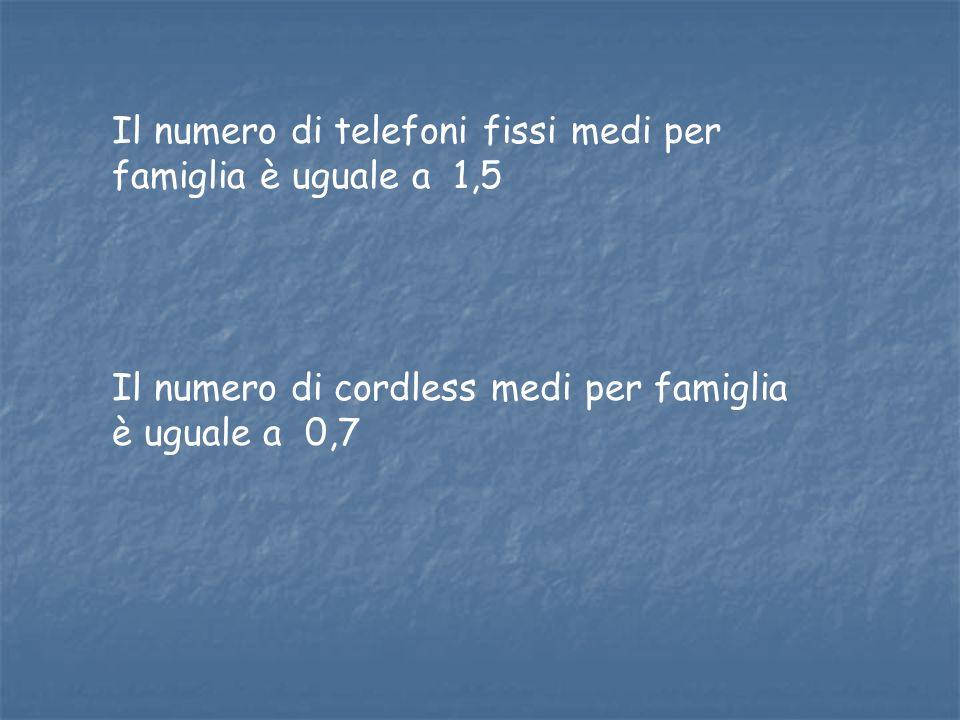 Il numero di telefoni fissi medi per famiglia è uguale a 1,5
