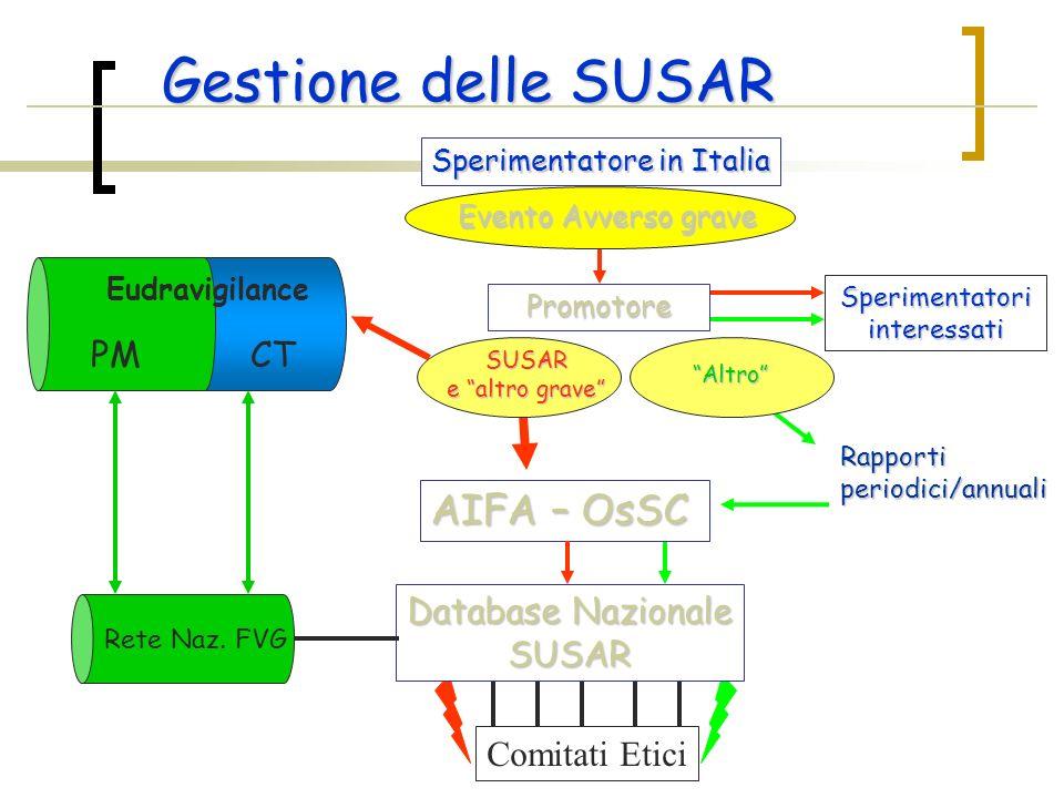 Gestione delle SUSAR AIFA – OsSC CT PM Database Nazionale SUSAR