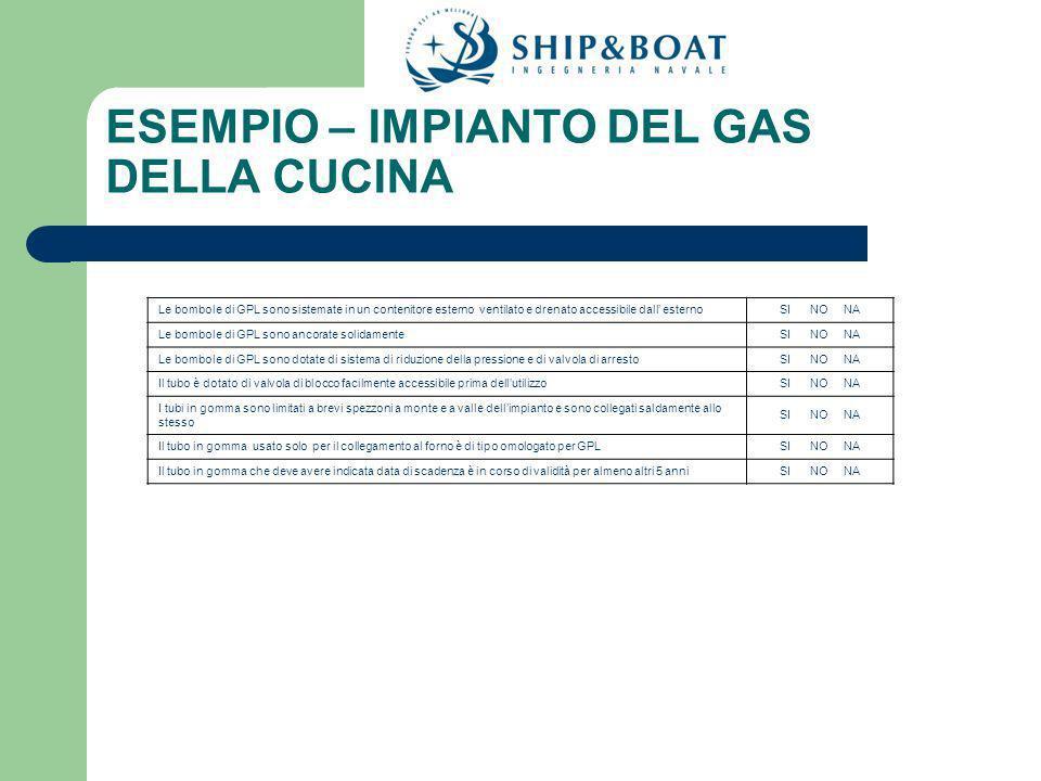 ESEMPIO – IMPIANTO DEL GAS DELLA CUCINA