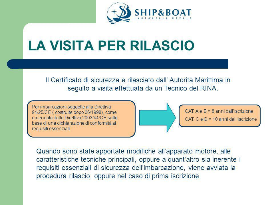 LA VISITA PER RILASCIO Il Certificato di sicurezza è rilasciato dall' Autorità Marittima in seguito a visita effettuata da un Tecnico del RINA.