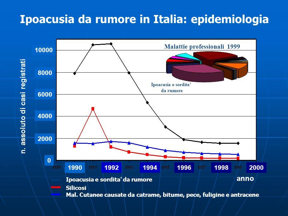Ipoacusia da rumore in Italia: epidemiologia
