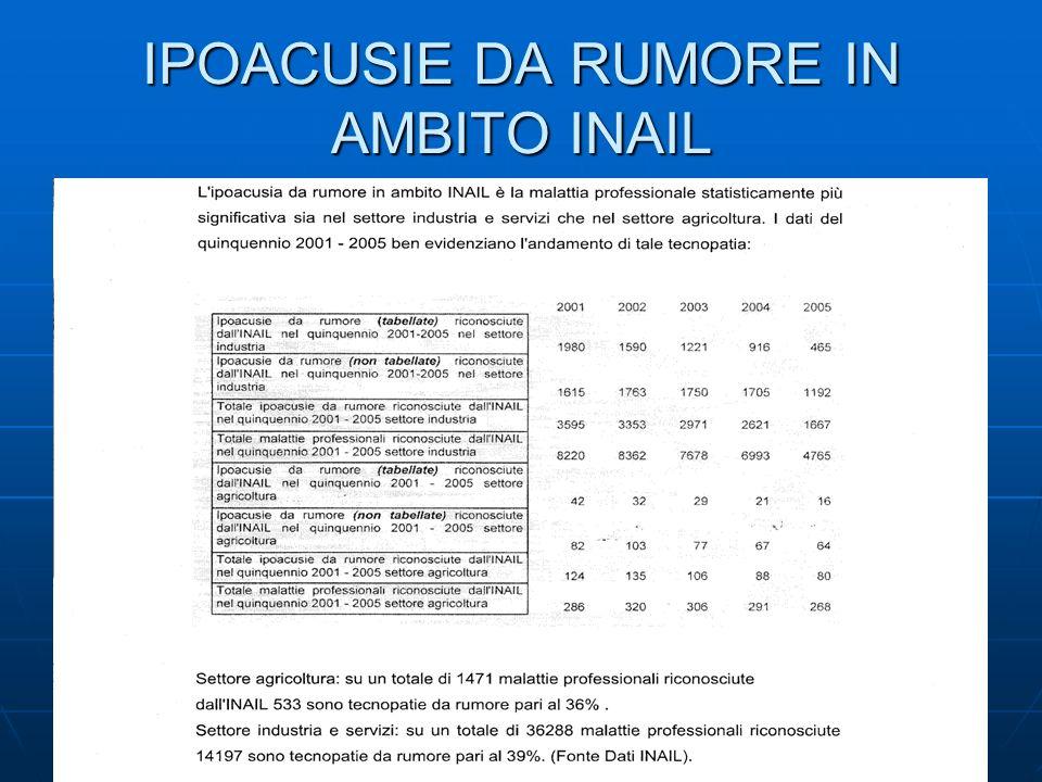 IPOACUSIE DA RUMORE IN AMBITO INAIL