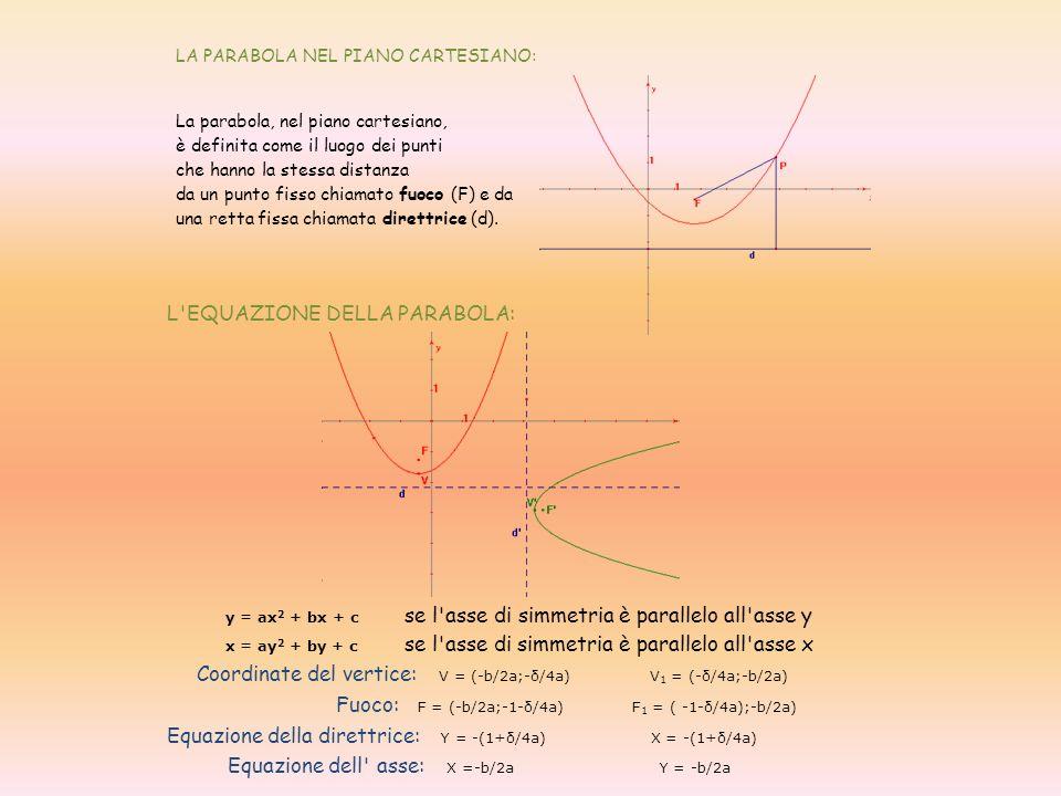 LA PARABOLA NEL PIANO CARTESIANO: La parabola, nel piano cartesiano,